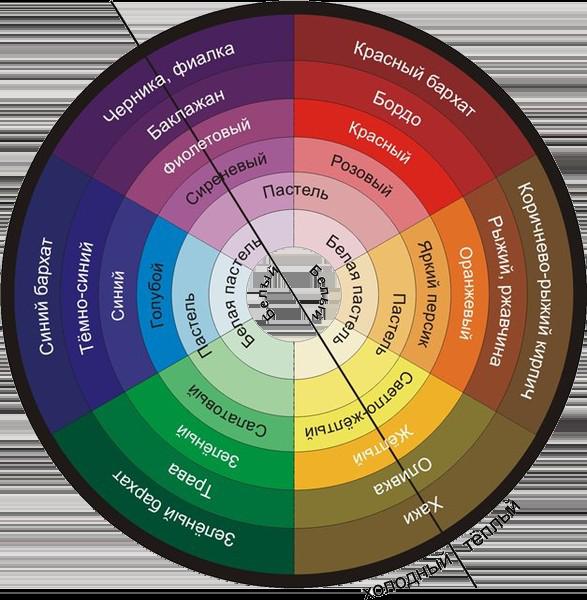 правило цветового колеса