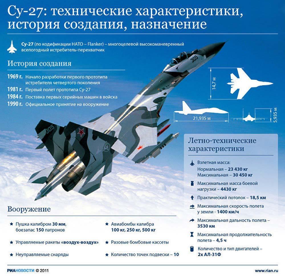 3D модель Су-27