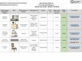 Ведомость подбора мебели, материалов, декора
