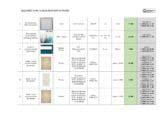 Ведомость подбора мебели, материалов и оборудования
