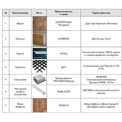 Этап подбора чистовых материалов